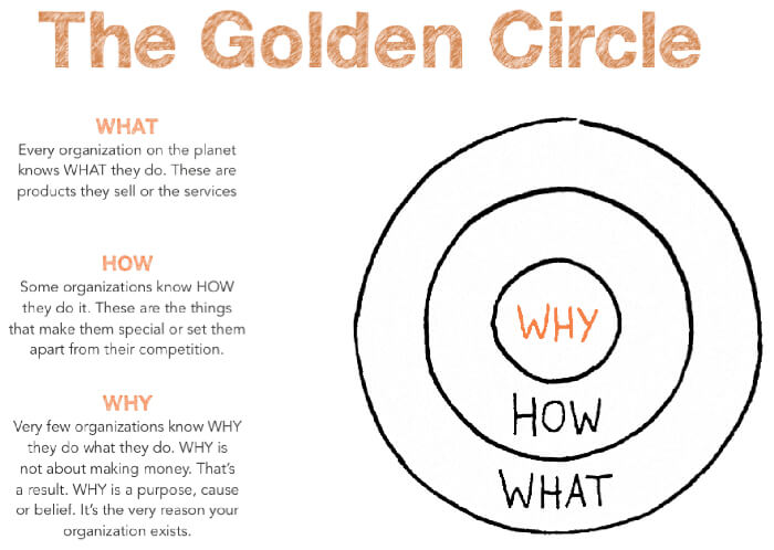 brand strategy the golden circle